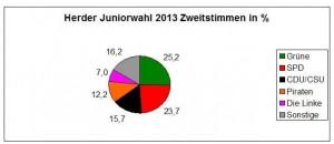 2013_09_JugendwahlTorte