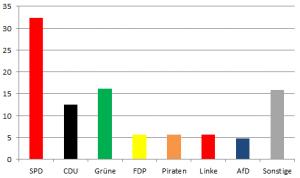 Ergebnis Juniorwahl